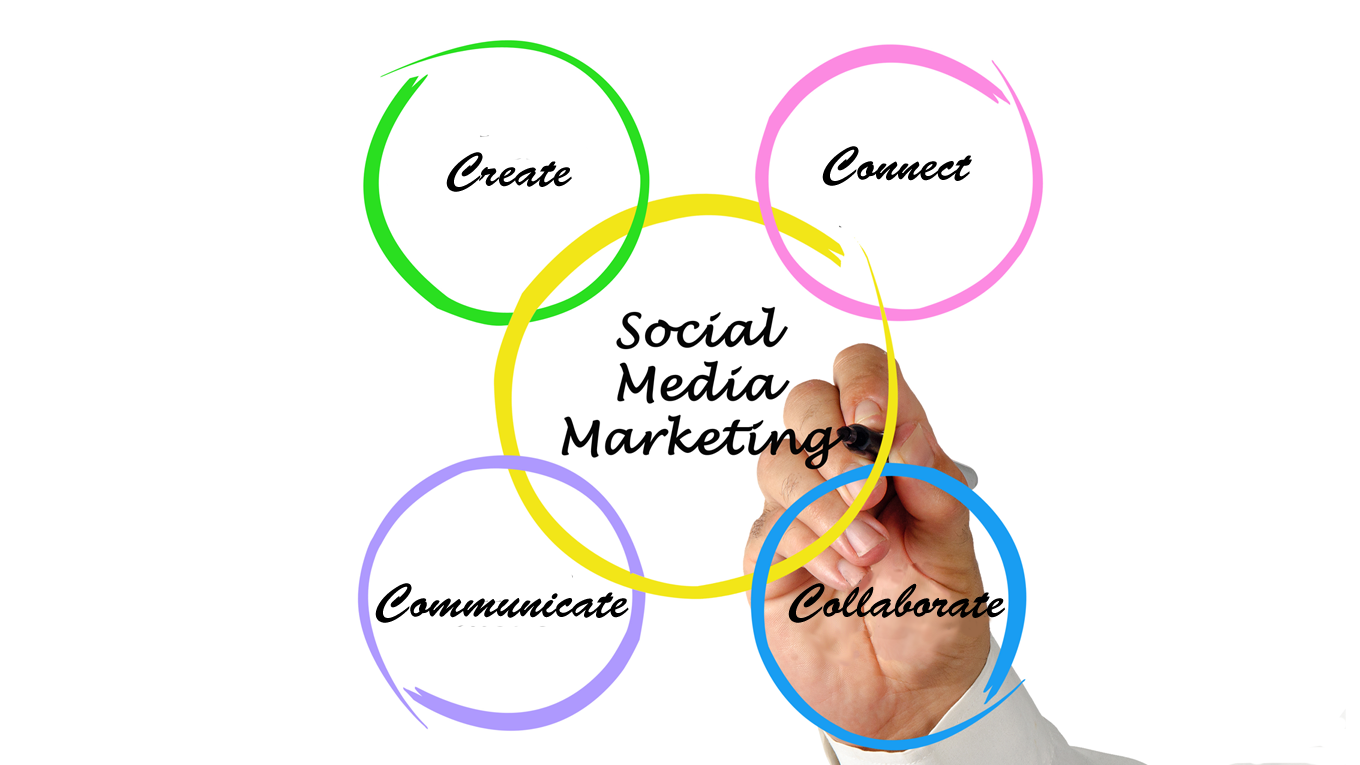 4Cs of Social Marketing