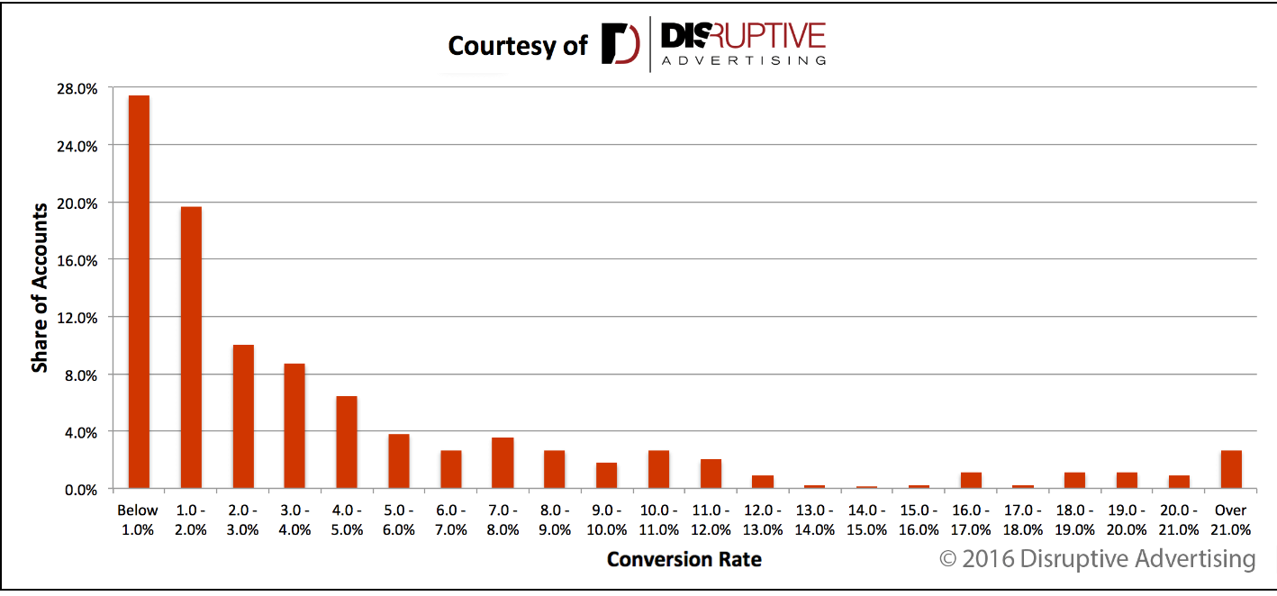 Convertion_Rate_1
