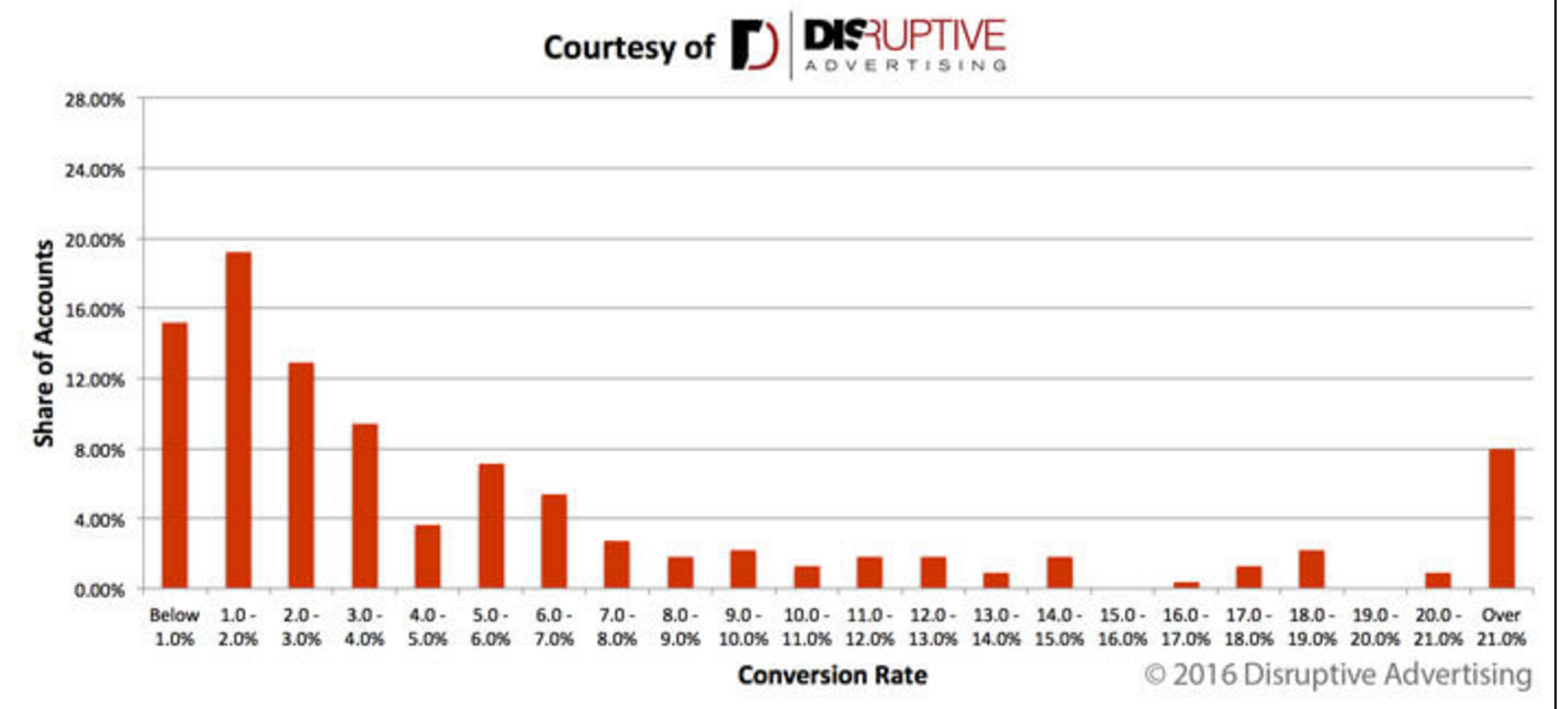 Convertion_Rate_2