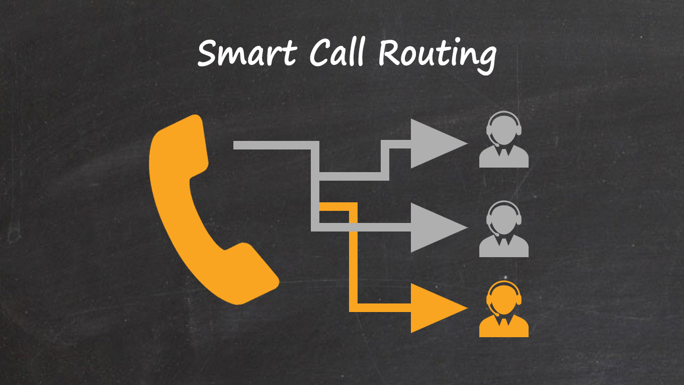 Intelligence Driven Smart Call Routing