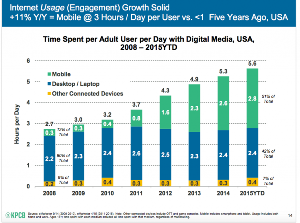 mobile-access-of-digital-media-for-the-period-2008-to-2015
